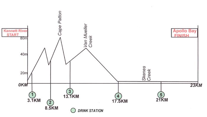 half-marathon-elevation-map